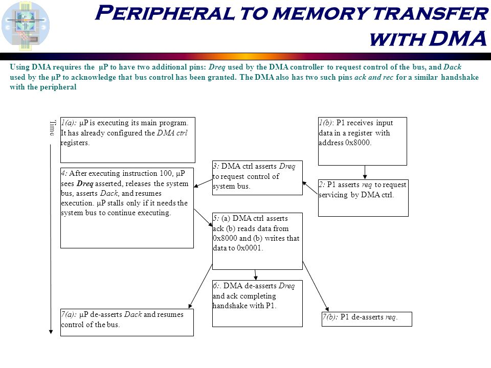 Peripheral to memory transfer with DMA 1(a): μP is executing its main program.