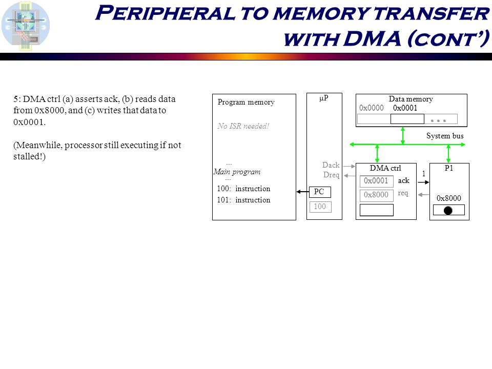 Data memory μP DMA ctrlP1 System bus 0x : instruction...