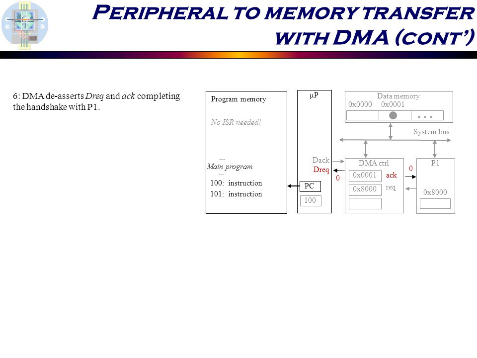 Peripheral to memory transfer with DMA (cont') 6: DMA de-asserts Dreq and ack completing the handshake with P1.