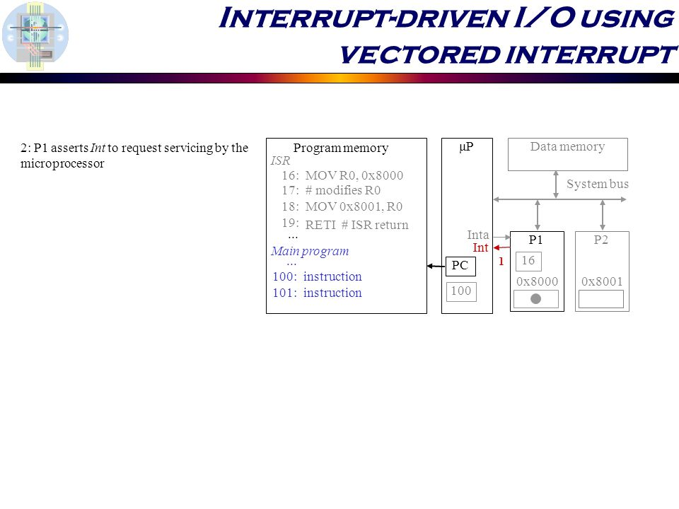 Interrupt-driven I/O using vectored interrupt μP P1P2 System bus Data memory 0x8000 0x :MOV R0, 0x :# modifies R0 18:MOV 0x8001, R0 19: RETI # ISR return ISR 100: 101: instruction...