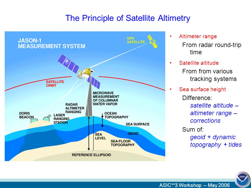 ASIC**3 Workshop -- May 2006 The Principle of Satellite Altimetry Altimeter range From radar round-trip time Satellite altitude From from various tracking systems Sea surface height Difference: satellite altitude – altimeter range – corrections Sum of: geoid + dynamic topography + tides