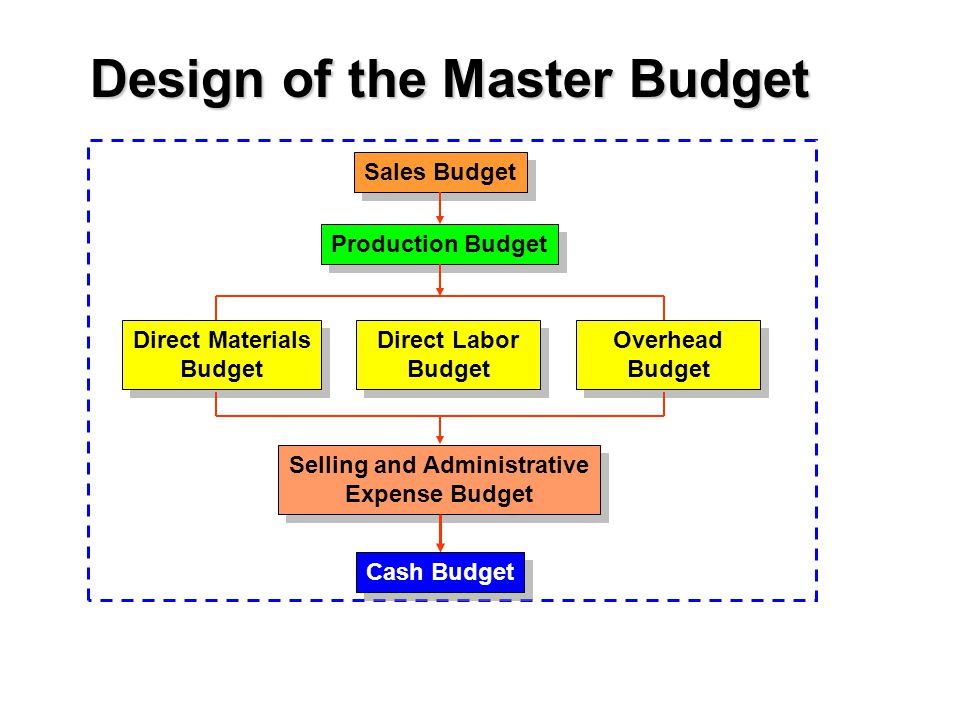 Sales Budget Production Budget Direct Materials Budget Direct Materials Budget Direct Labor Budget Direct Labor Budget Overhead Budget Overhead Budget Selling and Administrative Expense Budget Selling and Administrative Expense Budget Design of the Master Budget Cash Budget