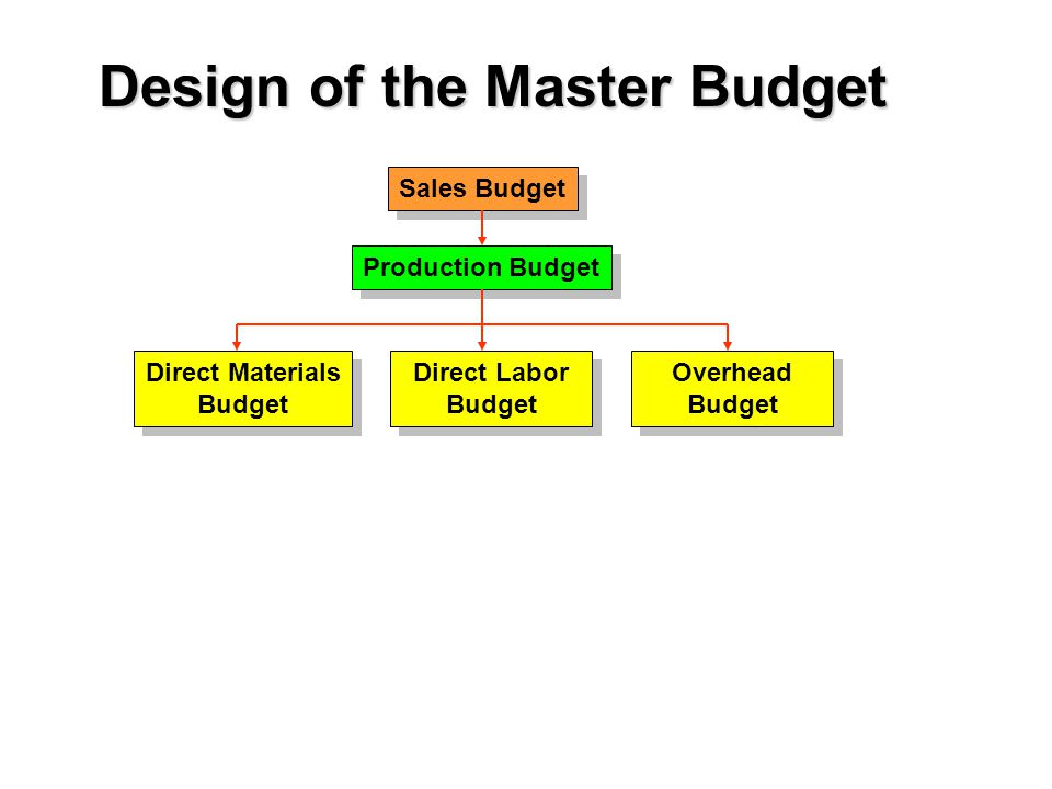 Sales Budget Production Budget Direct Materials Budget Direct Materials Budget Direct Labor Budget Direct Labor Budget Overhead Budget Overhead Budget Design of the Master Budget