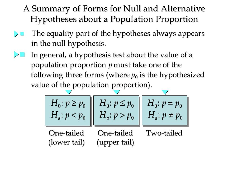 n The equality part of the hypotheses always appears in the null hypothesis.
