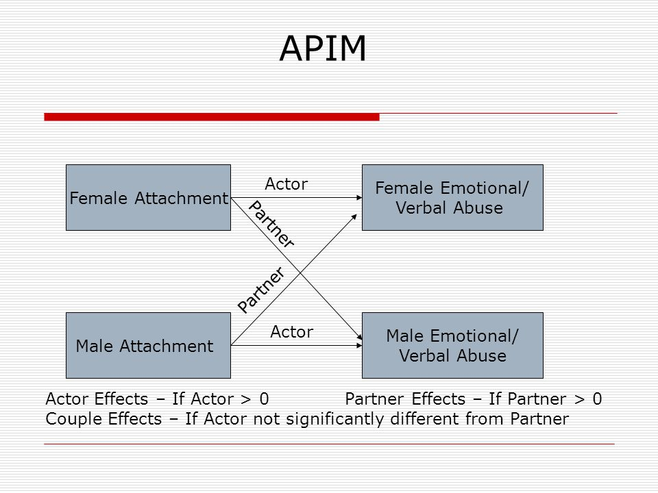 APIM Female Emotional/ Verbal Abuse Female Attachment Male Attachment Male Emotional/ Verbal Abuse Actor Partner Actor Effects – If Actor > 0 Partner Effects – If Partner > 0 Couple Effects – If Actor not significantly different from Partner