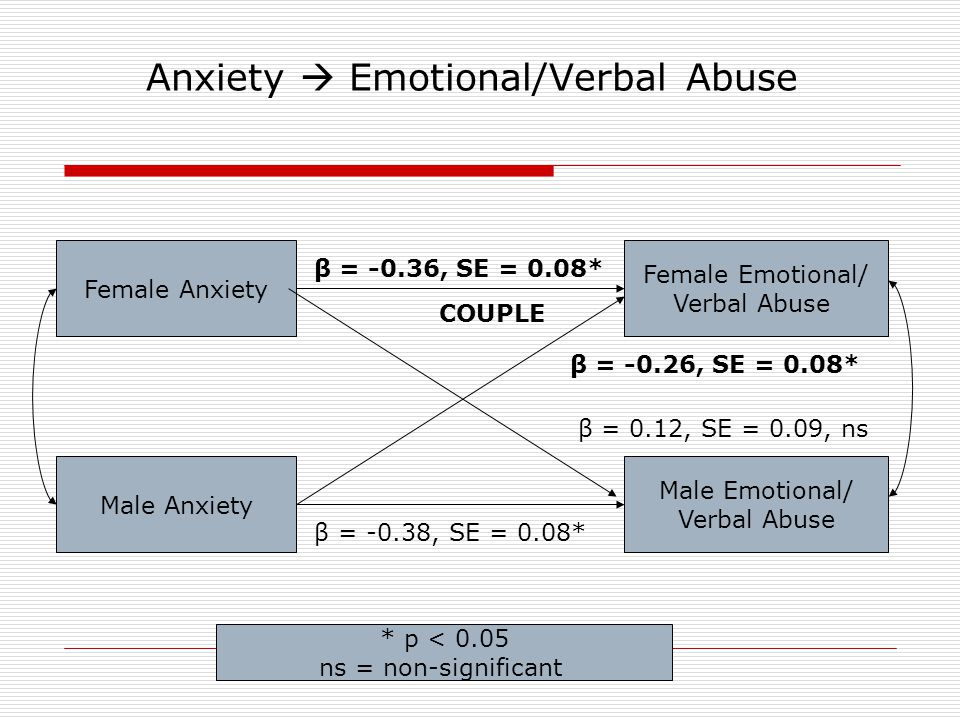 Anxiety  Emotional/Verbal Abuse Female Emotional/ Verbal Abuse Female Anxiety Male Anxiety Male Emotional/ Verbal Abuse β = -0.38, SE = 0.08* β = -0.36, SE = 0.08* β = 0.12, SE = 0.09, ns β = -0.26, SE = 0.08* * p < 0.05 ns = non-significant COUPLE