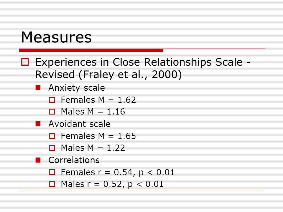 Measures  Experiences in Close Relationships Scale - Revised (Fraley et al., 2000) Anxiety scale  Females M = 1.62  Males M = 1.16 Avoidant scale  Females M = 1.65  Males M = 1.22 Correlations  Females r = 0.54, p < 0.01  Males r = 0.52, p < 0.01