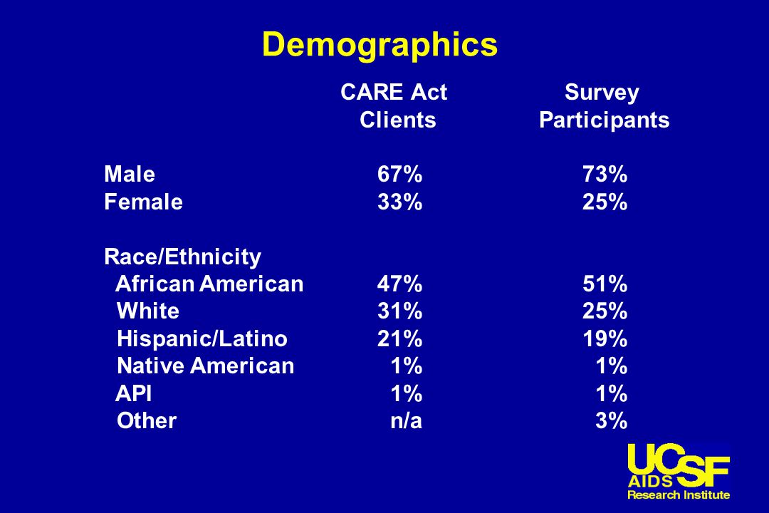 Demographics CARE Act Survey Clients Participants Male67%73% Female33%25% Race/Ethnicity African American47%51% White31%25% Hispanic/Latino21%19% Native American 1% 1% API 1% 1% Other n/a 3%