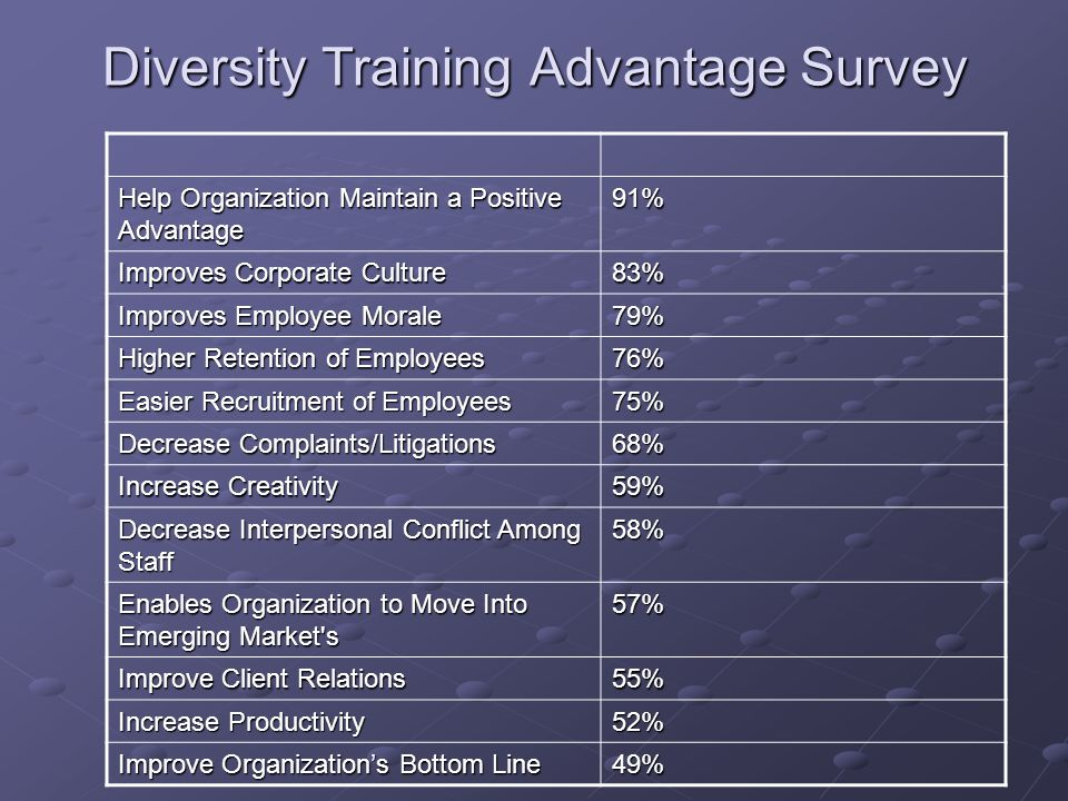 Diversity Training Advantage Survey Help Organization Maintain a Positive Advantage 91% Improves Corporate Culture 83% Improves Employee Morale 79% Higher Retention of Employees 76% Easier Recruitment of Employees 75% Decrease Complaints/Litigations 68% Increase Creativity 59% Decrease Interpersonal Conflict Among Staff 58% Enables Organization to Move Into Emerging Market s 57% Improve Client Relations 55% Increase Productivity 52% Improve Organization's Bottom Line 49%