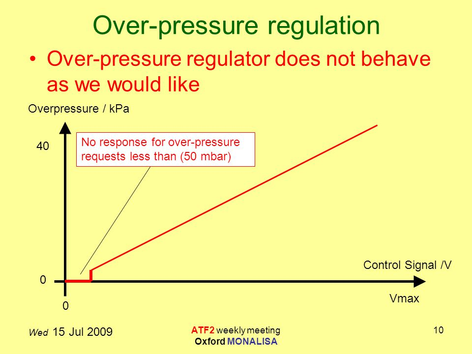 Wed 15 Jul 2009 ATF2 weekly meeting Oxford MONALISA 10 Over-pressure regulation Over-pressure regulator does not behave as we would like Control Signal /V Overpressure / kPa 0 40 Vmax 0 No response for over-pressure requests less than (50 mbar)