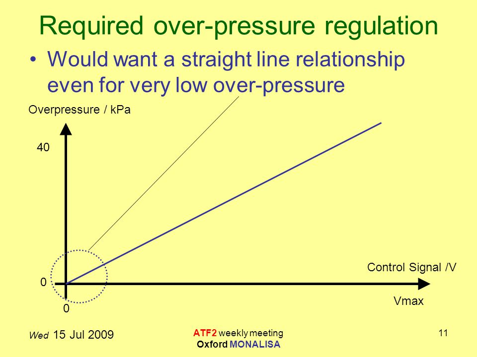 Wed 15 Jul 2009 ATF2 weekly meeting Oxford MONALISA 11 Required over-pressure regulation Would want a straight line relationship even for very low over-pressure Control Signal /V Overpressure / kPa 0 40 Vmax 0
