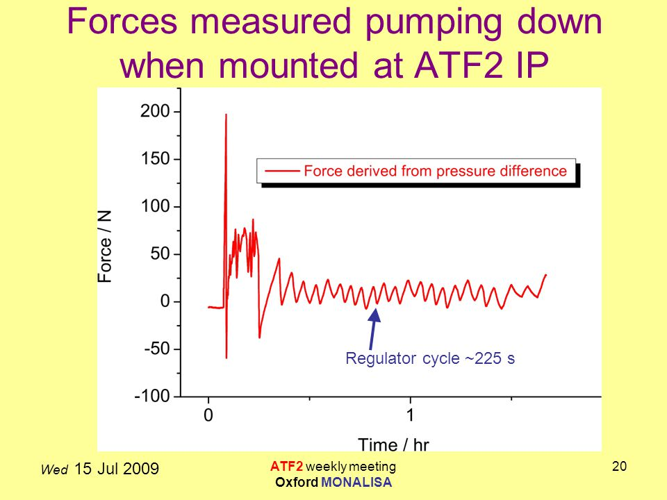 Wed 15 Jul 2009 ATF2 weekly meeting Oxford MONALISA 20 Forces measured pumping down when mounted at ATF2 IP Regulator cycle ~225 s