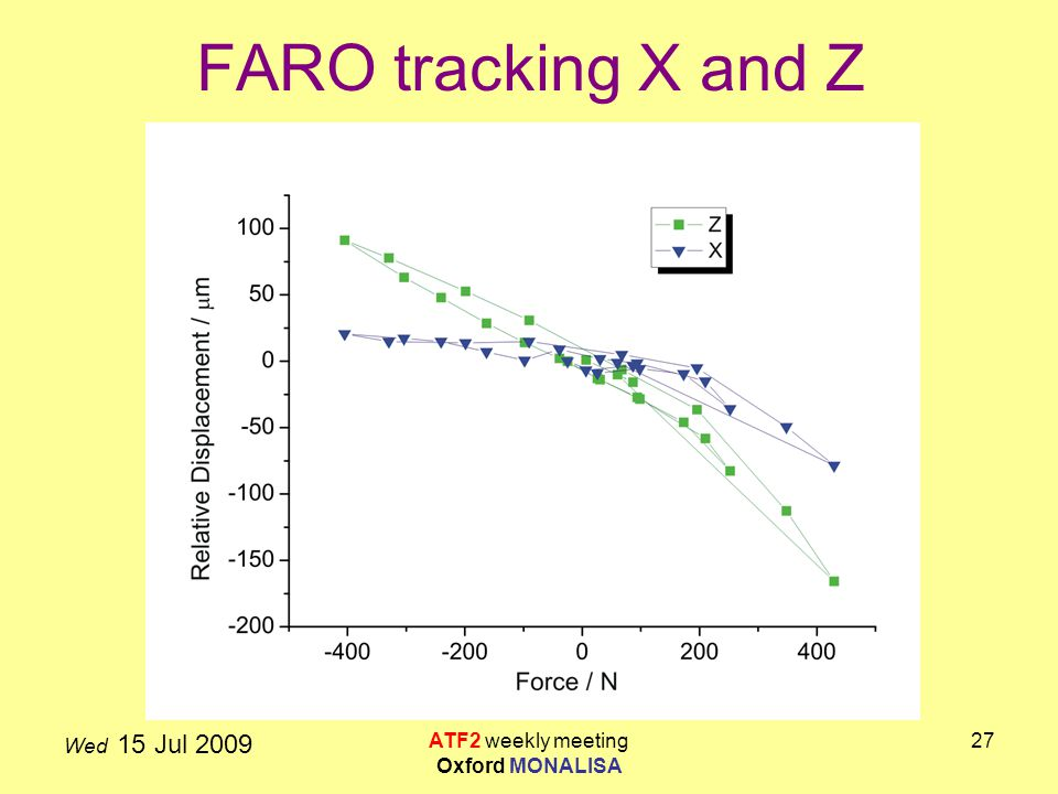 Wed 15 Jul 2009 ATF2 weekly meeting Oxford MONALISA 27 FARO tracking X and Z
