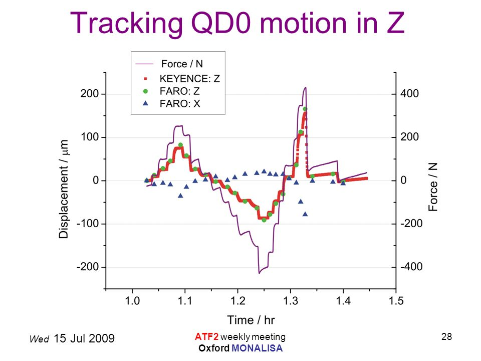 Wed 15 Jul 2009 ATF2 weekly meeting Oxford MONALISA 28 Tracking QD0 motion in Z