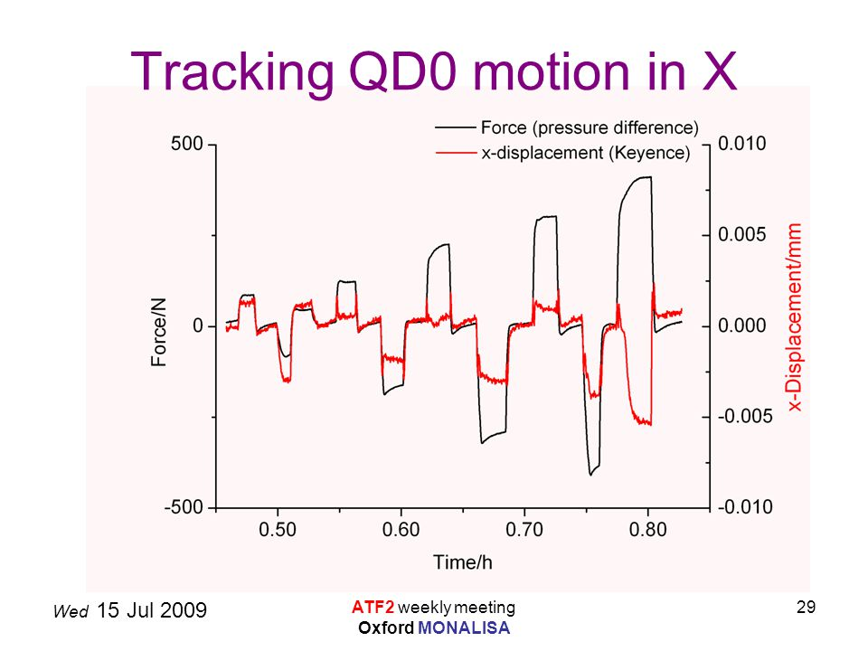 Wed 15 Jul 2009 ATF2 weekly meeting Oxford MONALISA 29 Tracking QD0 motion in X