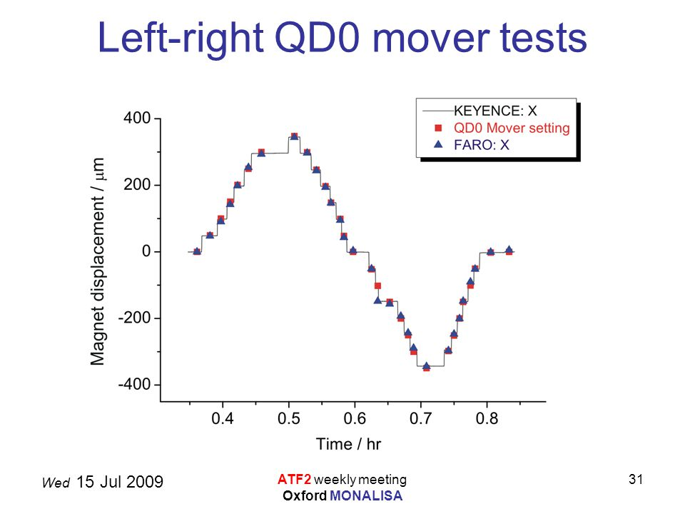 Wed 15 Jul 2009 ATF2 weekly meeting Oxford MONALISA 31 Left-right QD0 mover tests