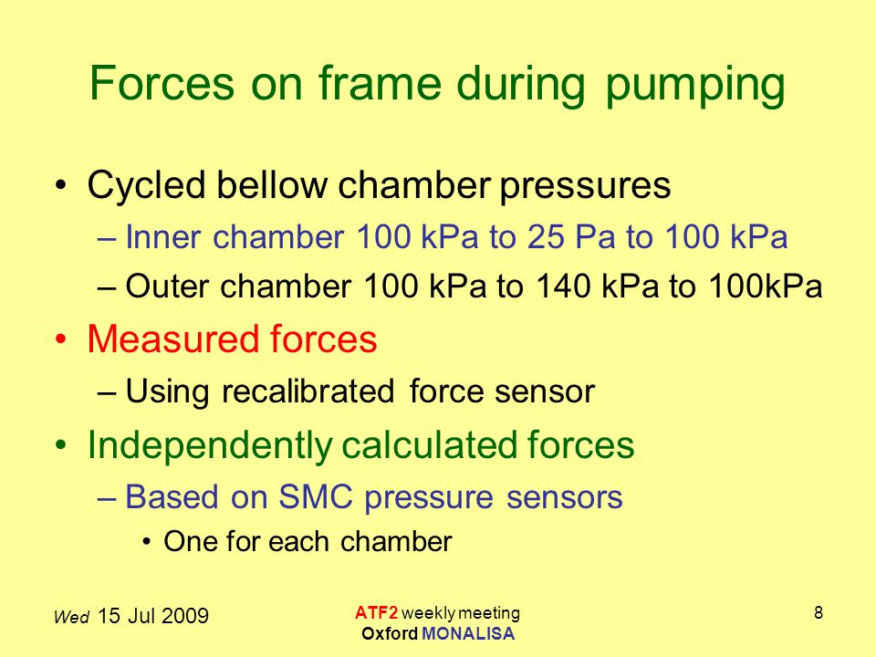 Wed 15 Jul 2009 ATF2 weekly meeting Oxford MONALISA 8 Forces on frame during pumping Cycled bellow chamber pressures –Inner chamber 100 kPa to 25 Pa to 100 kPa –Outer chamber 100 kPa to 140 kPa to 100kPa Measured forces –Using recalibrated force sensor Independently calculated forces –Based on SMC pressure sensors One for each chamber