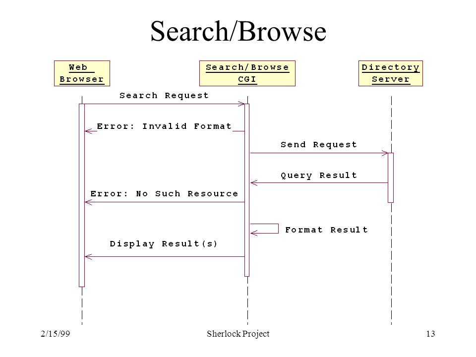 2/15/99Sherlock Project13 Search/Browse