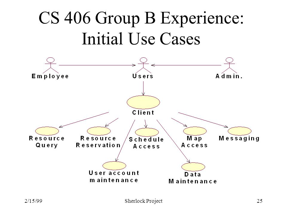 2/15/99Sherlock Project25 CS 406 Group B Experience: Initial Use Cases