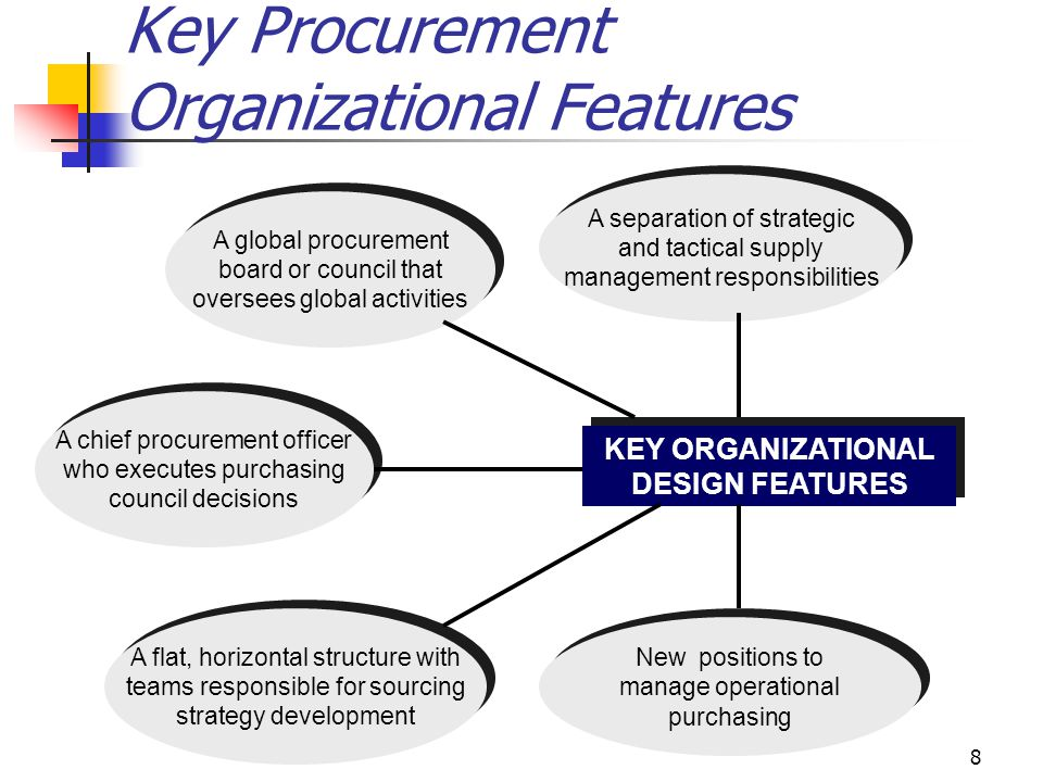 8 Key Procurement Organizational Features KEY ORGANIZATIONAL DESIGN FEATURES A global procurement board or council that oversees global activities A global procurement board or council that oversees global activities A chief procurement officer who executes purchasing council decisions A chief procurement officer who executes purchasing council decisions A separation of strategic and tactical supply management responsibilities A separation of strategic and tactical supply management responsibilities A flat, horizontal structure with teams responsible for sourcing strategy development A flat, horizontal structure with teams responsible for sourcing strategy development New positions to manage operational purchasing New positions to manage operational purchasing