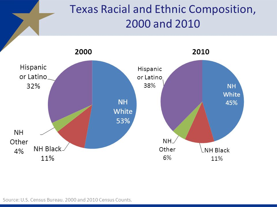 Texas Racial and Ethnic Composition, 2000 and 2010 Source: U.S.