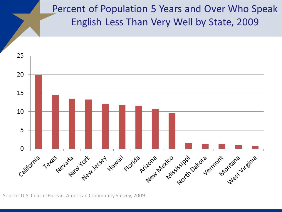 Percent of Population 5 Years and Over Who Speak English Less Than Very Well by State, 2009 Source: U.S.