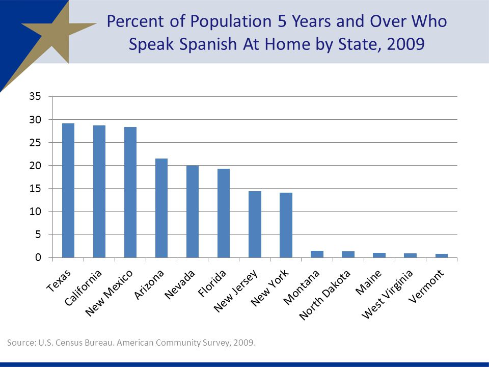 Percent of Population 5 Years and Over Who Speak Spanish At Home by State, 2009 Source: U.S.