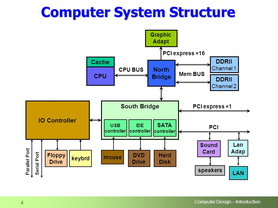 Computer Design – Introduction 4 Computer System Structure CPU PCI North Bridge DDRII Channel 1 mouse LAN Lan Adap Graphic Adapt Mem BUS CPU BUS Cache Sound Card speakers South Bridge PCI express ×16 IDE controller IO Controller DVD Drive Hard Disk Parallel Port Serial Port Floppy Drive keybrd DDRII Channel 2 USB controller SATA controller PCI express ×1