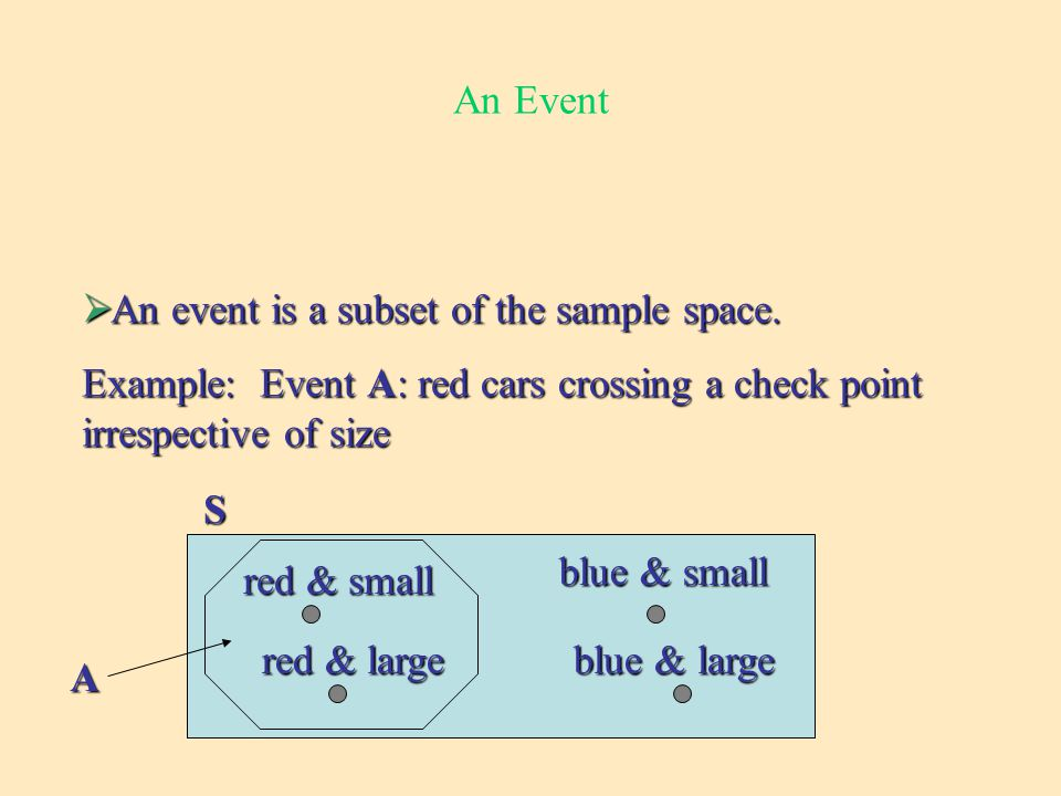 An Event  An event is a subset of the sample space.