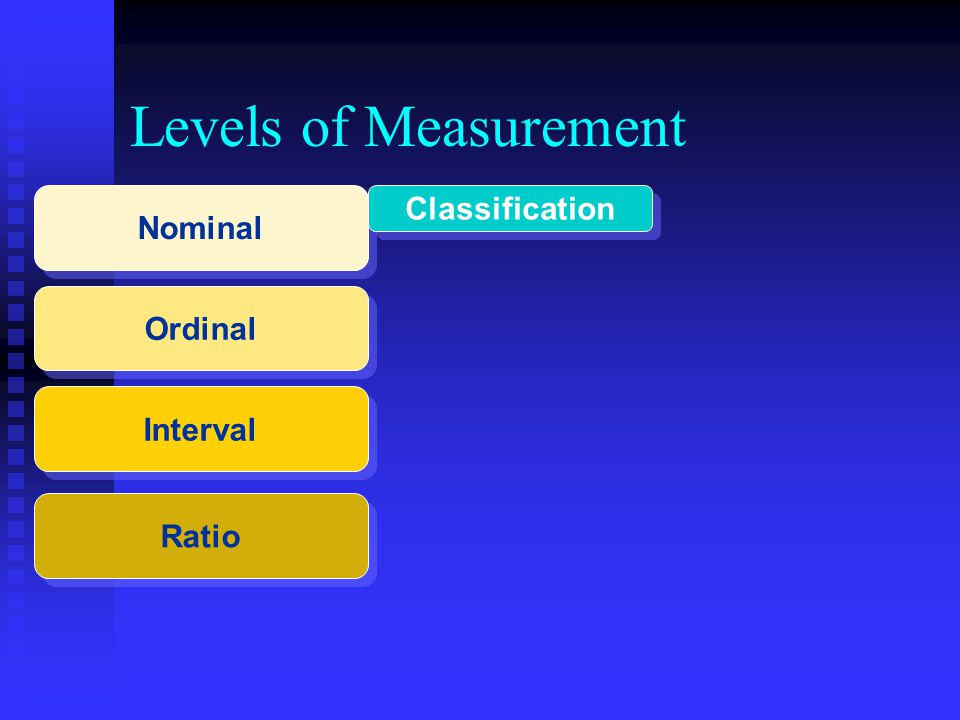 Levels of Measurement Ordinal Interval Ratio Nominal Classification