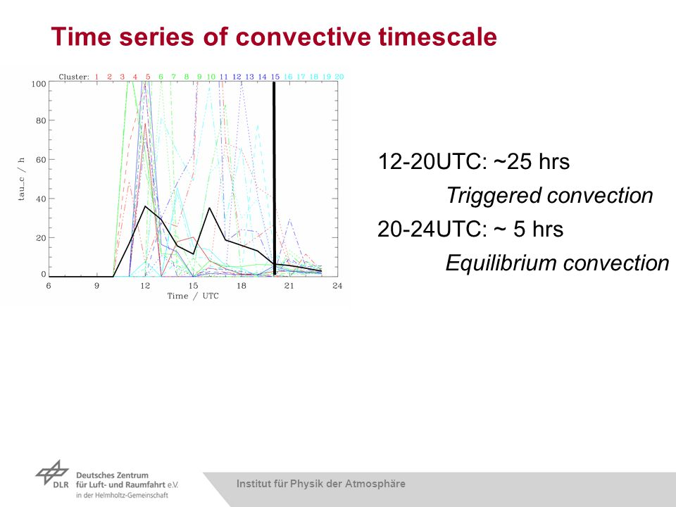 Institut für Physik der Atmosphäre Time series of convective timescale 12-20UTC: ~25 hrs Triggered convection 20-24UTC: ~ 5 hrs Equilibrium convection