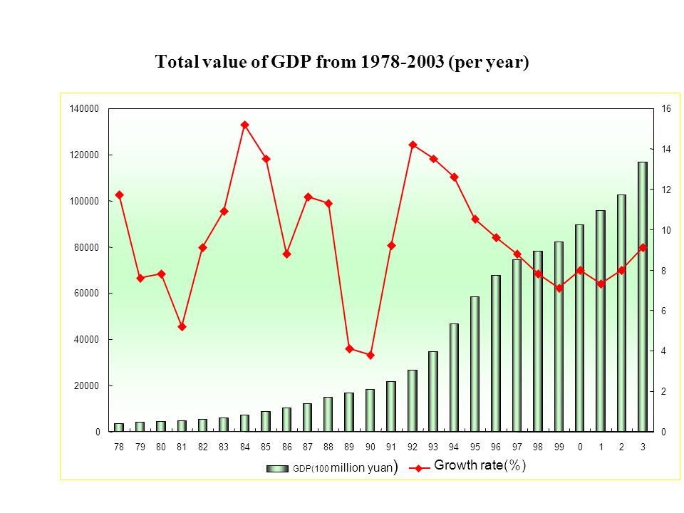 Review and Outlook of China's Economic Development LIU