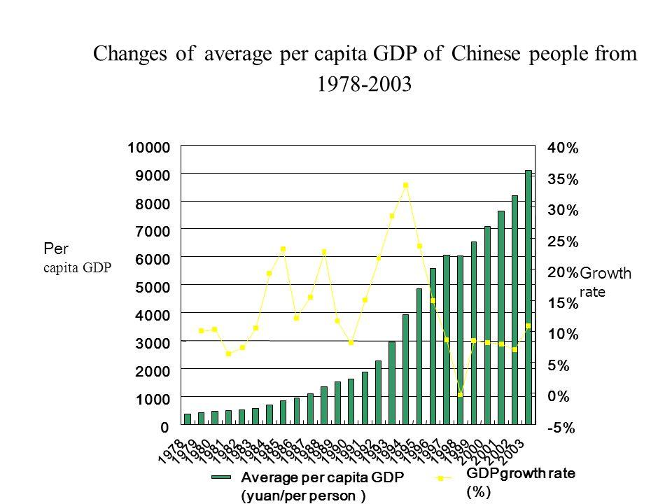 Review and Outlook of China's Economic Development LIU, Shijin