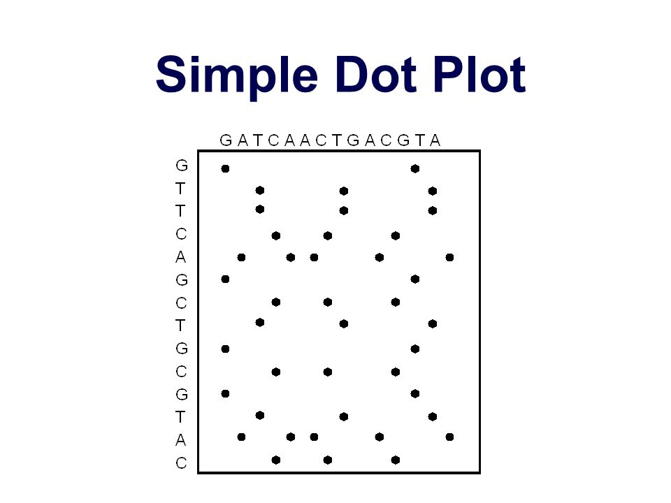 Simple Dot Plot