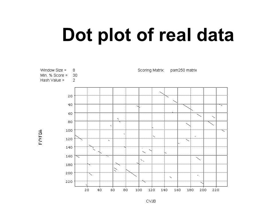 Dot plot of real data