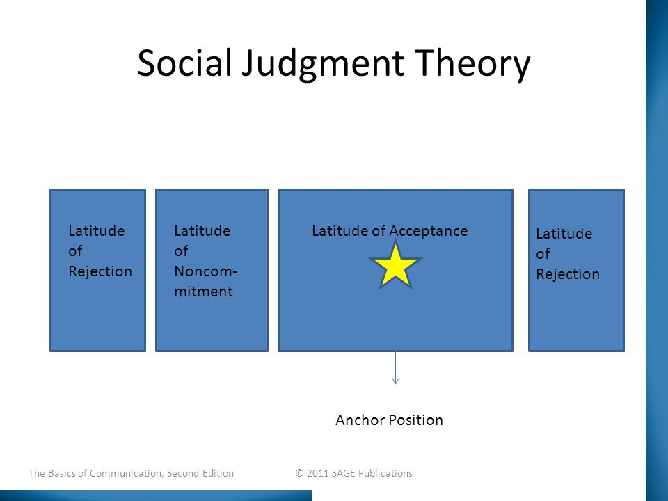 Social Judgment Theory Latitude of AcceptanceLatitude of Noncom- mitment Latitude of Rejection Latitude of Rejection Anchor Position The Basics of Communication, Second Edition © 2011 SAGE Publications