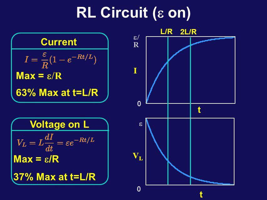 RL Circuits To find the current I as a fct of time t, we need to choose an exponential solution which satisfies the boundary condition: We therefore write: The voltage drop across the inductor is given by: a b L II 
