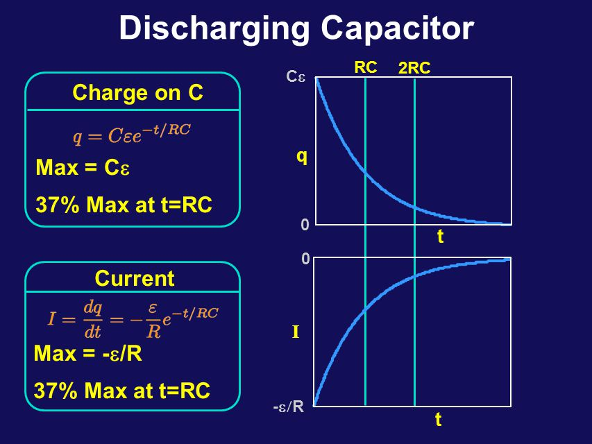 Review: RC Circuits (Time-varying currents) Current is found from differentiation: Conclusion: Capacitor discharges exponentially with time constant  = RC Current decays from initial max value (= -  /R) with same time constant  Discharge capacitor: C a b + --  R + I I