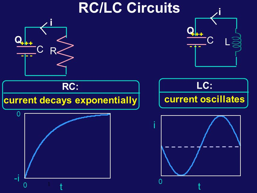 LC Circuits Consider the LC and RC series circuits shown: L C C R Suppose that the circuits are formed at t=0 with the capacitor C charged to a value Q.