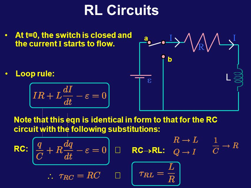 Calculation l r N turns Long Solenoid: N turns total, radius r, Length l For a single turn, The total flux through solenoid is given by: Inductance of solenoid can then be calculated as: This (as for R and C) depends only on geometry (material)