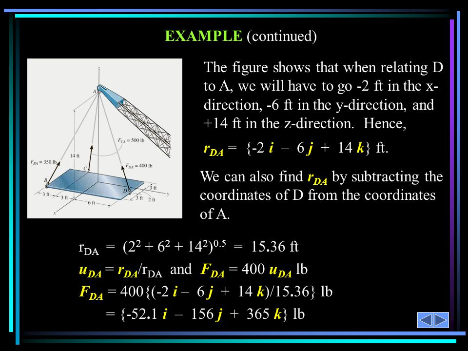 EXAMPLE Given: 400 lb force along the cable DA. Find: The force F DA in the Cartesian vector form.