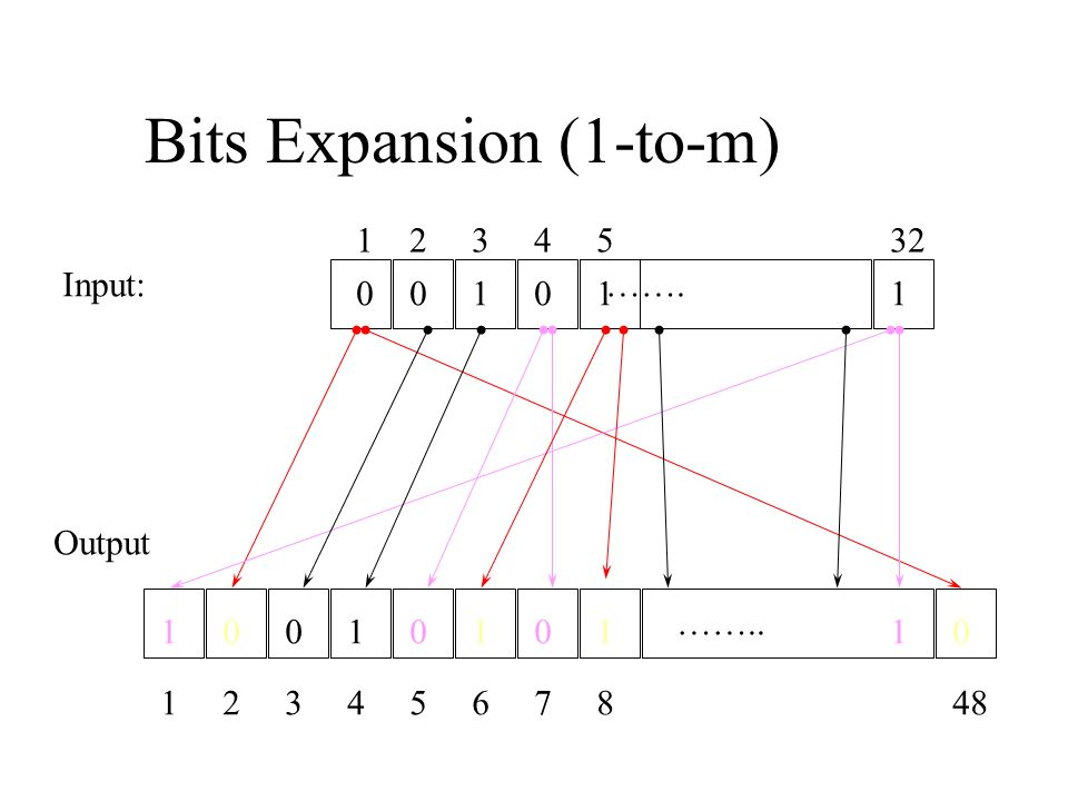 Bits Expansion (1-to-m) ……. ……..