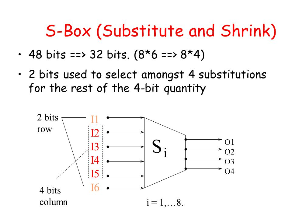 S-Box (Substitute and Shrink) 48 bits ==> 32 bits.