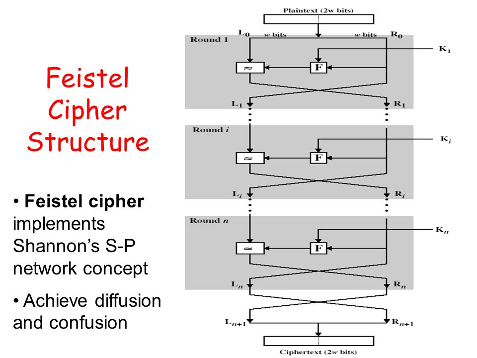 Feistel Cipher Structure Feistel cipher implements Shannon's S-P network concept Achieve diffusion and confusion