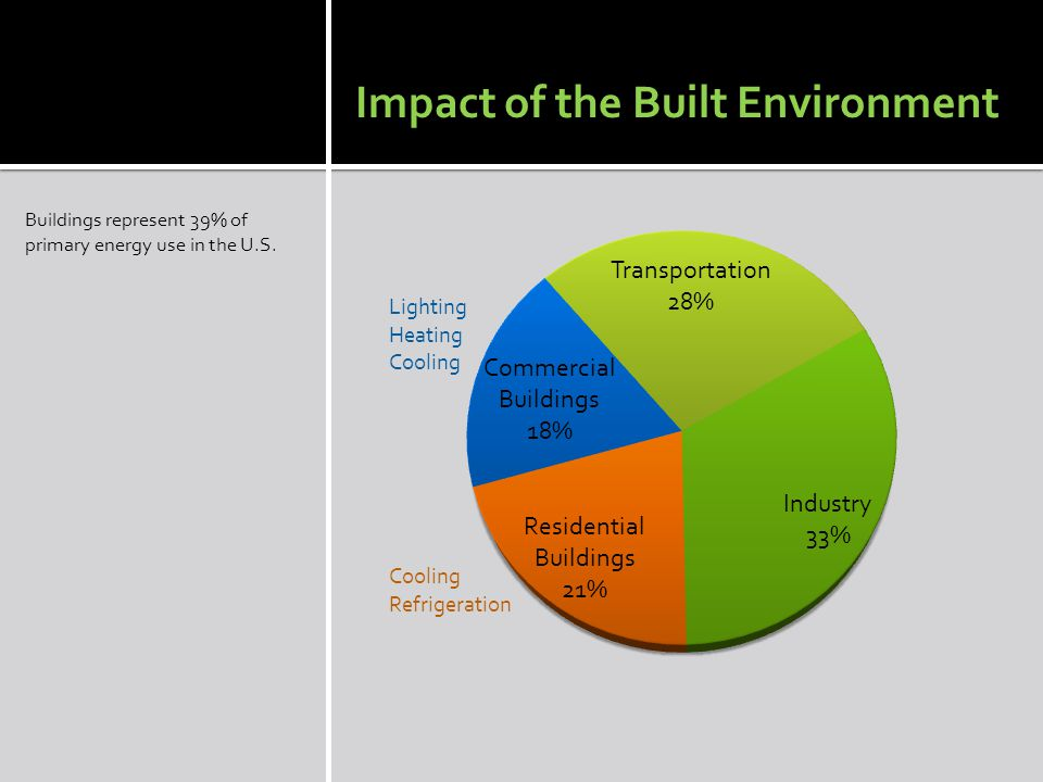 Buildings represent 39% of primary energy use in the U.S.