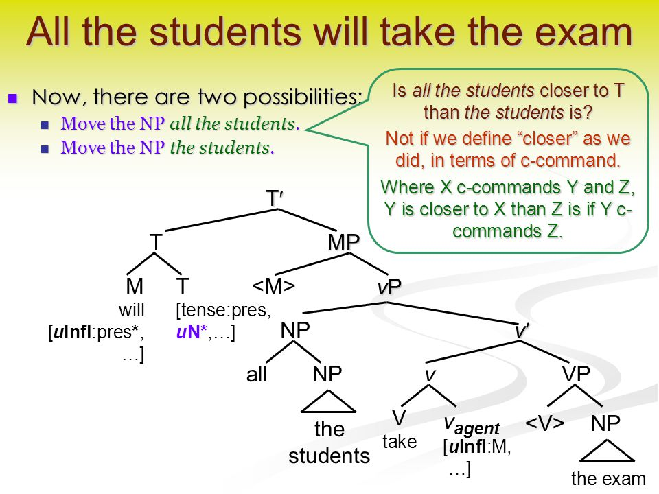 All the students will take the exam Now, there are two possibilities: Now, there are two possibilities: Move the NP all the students.