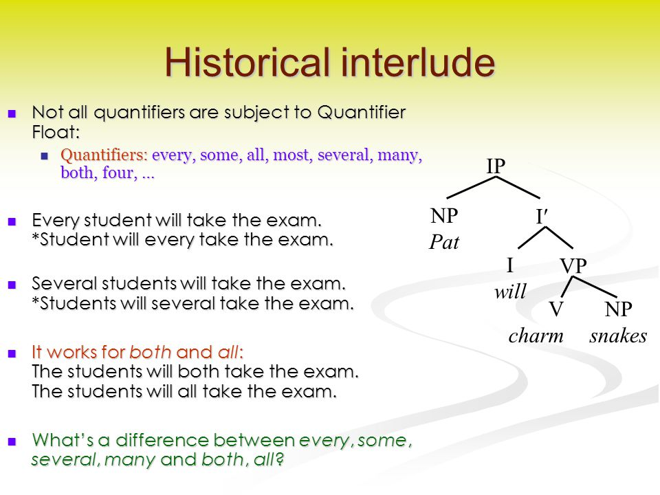 Historical interlude Not all quantifiers are subject to Quantifier Float: Not all quantifiers are subject to Quantifier Float: Quantifiers: every, some, all, most, several, many, both, four, … Quantifiers: every, some, all, most, several, many, both, four, … Every student will take the exam.