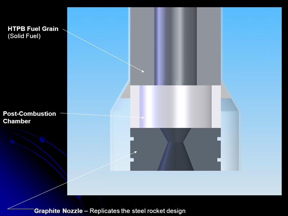 Post-Combustion Chamber HTPB Fuel Grain (Solid Fuel) Graphite Nozzle – Replicates the steel rocket design