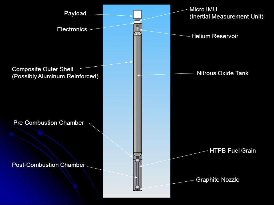 HTPB Fuel Grain Nitrous Oxide Tank Pre-Combustion Chamber Post-Combustion Chamber Graphite Nozzle Helium Reservoir Electronics Payload Micro IMU (Inertial Measurement Unit) Composite Outer Shell (Possibly Aluminum Reinforced)