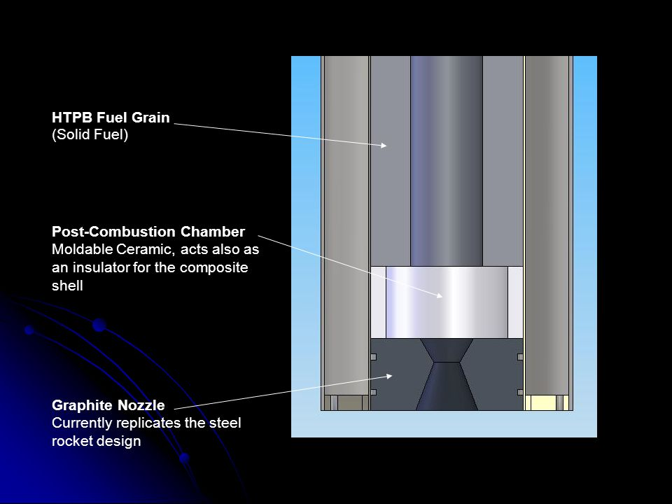 Post-Combustion Chamber Moldable Ceramic, acts also as an insulator for the composite shell HTPB Fuel Grain (Solid Fuel) Graphite Nozzle Currently replicates the steel rocket design